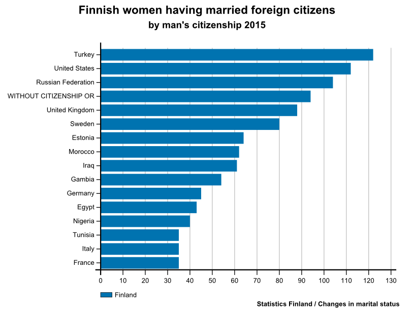Multicultural Marriages in Finland: Love Knows No ...